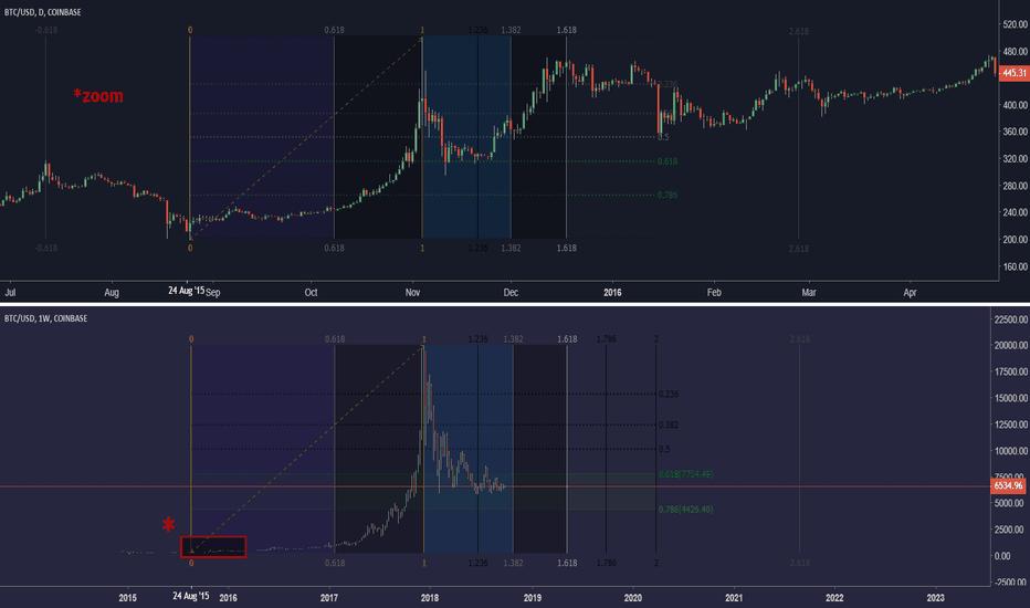 BTCUSD: Bitcoin scenario