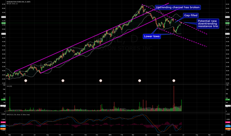 BURL: $BURL Lower lows and lower highs downtrending channel forming