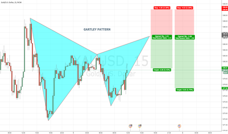 XAUUSD: GOLD 15 GARTLEY PATTERN @ 1286.30