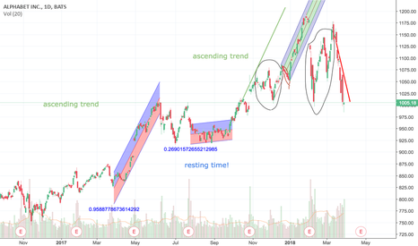 GOOGL: pattern recognition in alphabets'stock price
