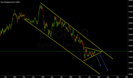 EURJPY: EURJPY Waiting For Break Down Of Symmetrical Triangle **SHORT