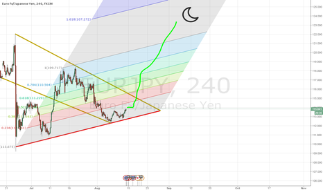 EURJPY: Green Moon makes Wolfie Money EURJPY