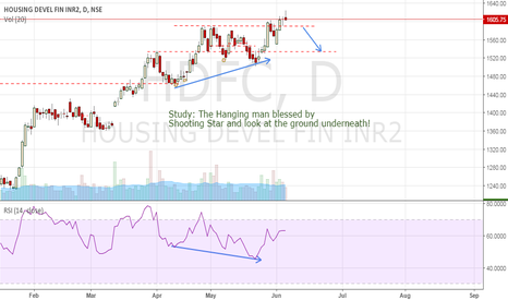 HDFC: Study only: Hanging man, shooting star, Divergence, Policy