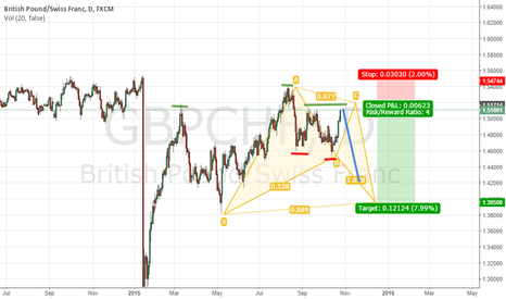 GBPCHF: BAT pattern and H&S, GBPCHF Daily