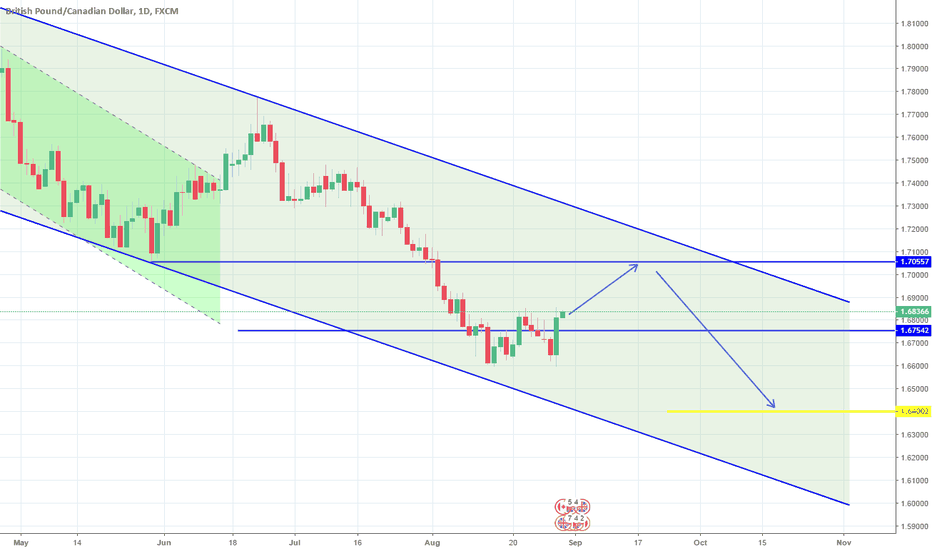GBPCAD: Both targets hit. Channel Down continuation. Short.