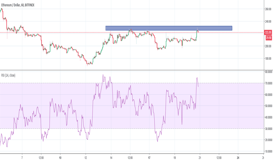 ETHUSD:  a break above this massive resistance will follow massive rally
