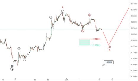GBPUSD: 10 July GBP/USD Elliott wave analysis