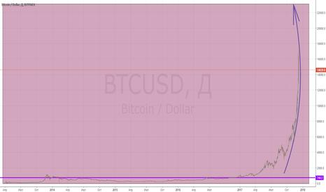 BTCUSD: BTC/USD_2017/12/11