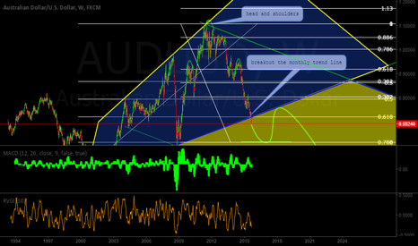 AUDUSD: AUDUSD BREAKOUT THE MONTHLY TREND LINE