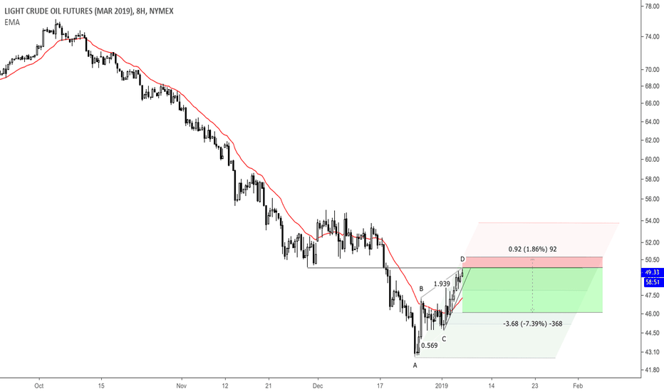 CLH2019: Shorting The Rising Wedge