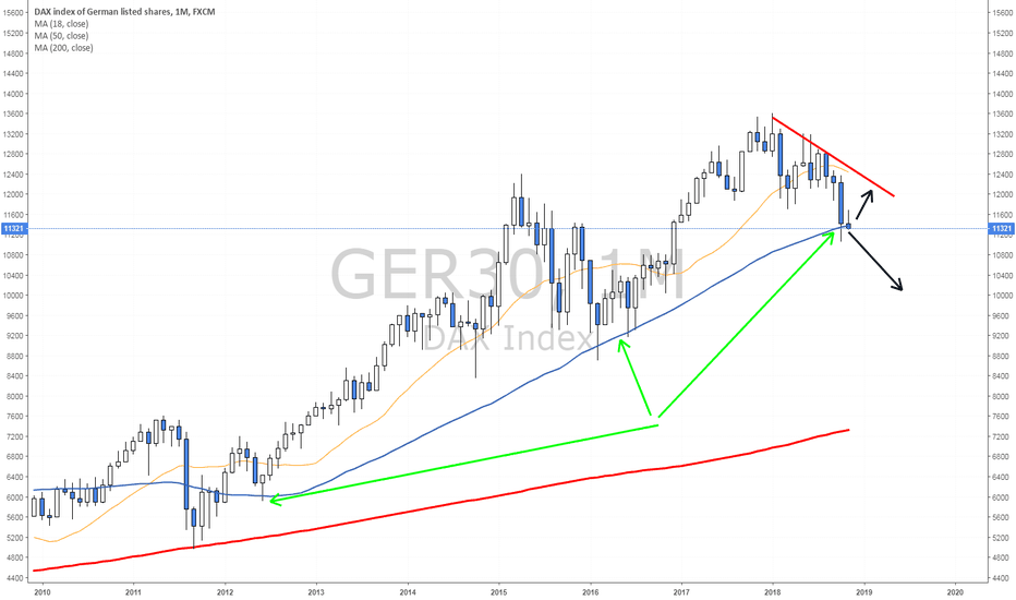 GER30: Re-testing the monthly line