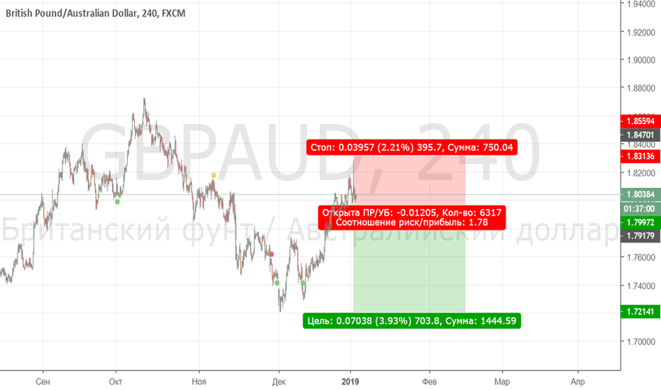 GBPAUD: sell stop 1.792