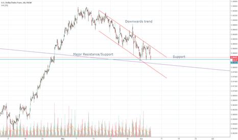 USDCHF: USD CHF - Will it break support?