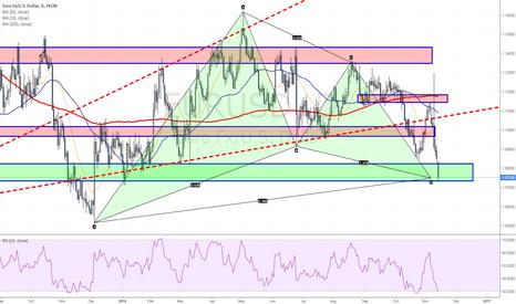 EURUSD: Euro enters the PRZ - Bullish Gartley scenario in play