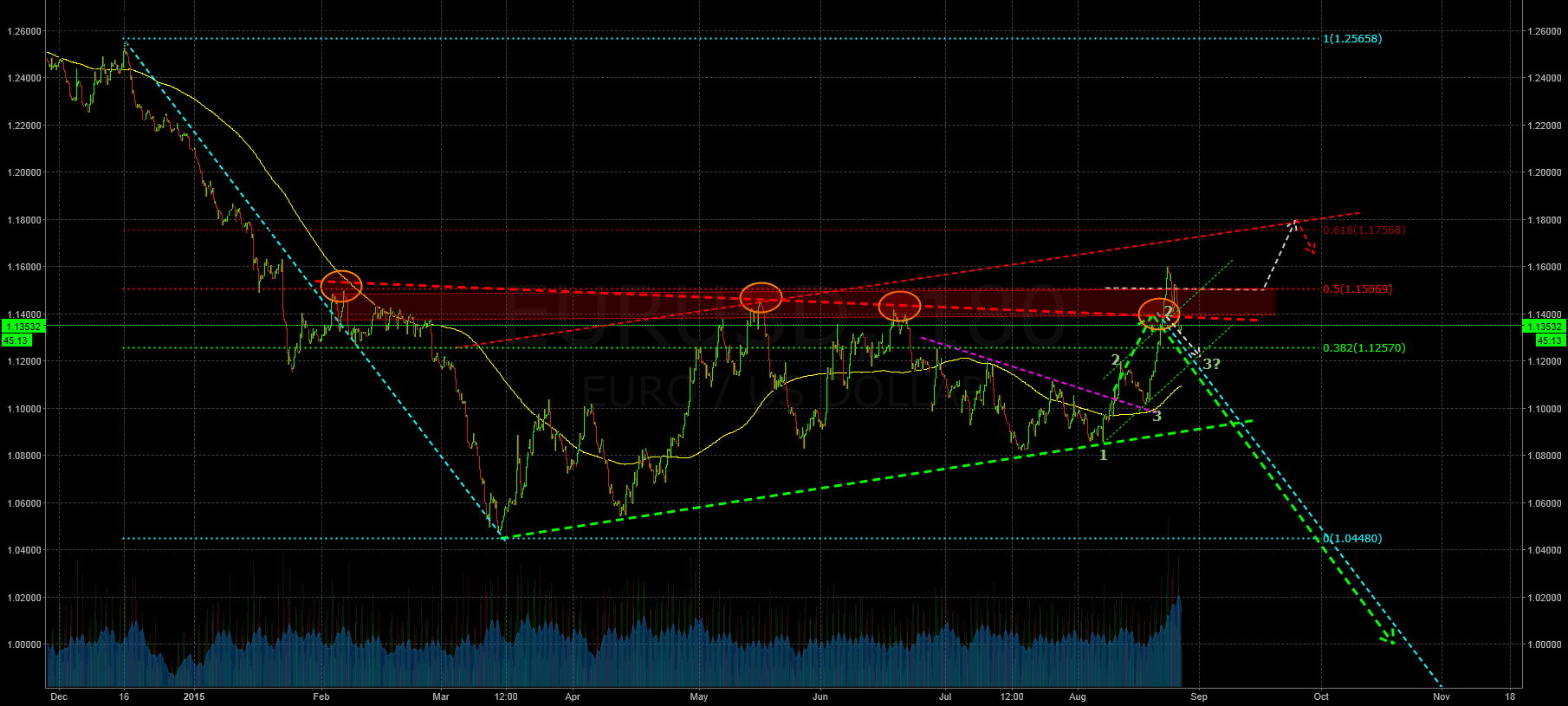 Last but not least - here is the pullback!