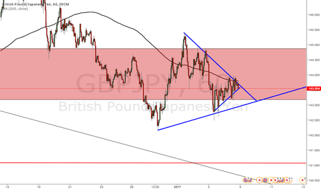 GBPJPY: GBP/JPY Price Squeeze - Short Opportunity