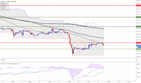 XAUUSD: XAUUSD 1H (11.Sep.2015) TECHNICAL ANALYSIS TRAINING