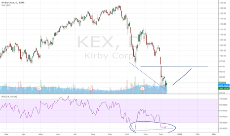 KEX: Kirby Corp. stock set to rebound