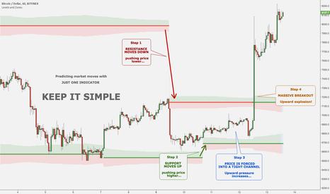 BTCUSD: Predicting market moves with JUST ONE INDICATOR