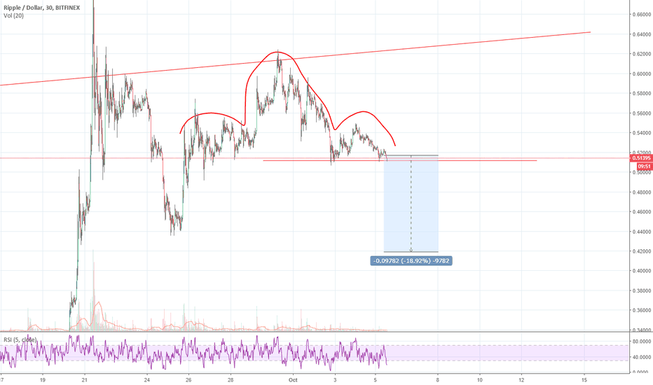 XRPUSD: Clear H&S for XRP