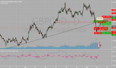 GBPCAD: GBPCAD Swing...