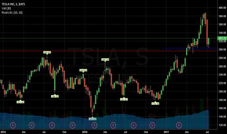 TSLA: Tesla - Semanal