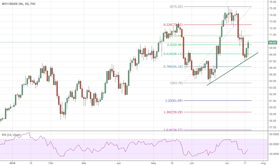 USOIL: Crude Oil – Is there more steam left ?
