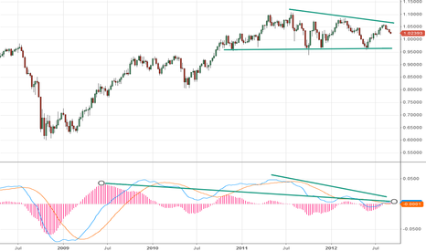 AUDUSD: AUD/USD may be losing its long term uptrend
