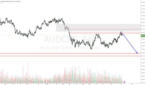 AUDCHF: AUDCHF overbought