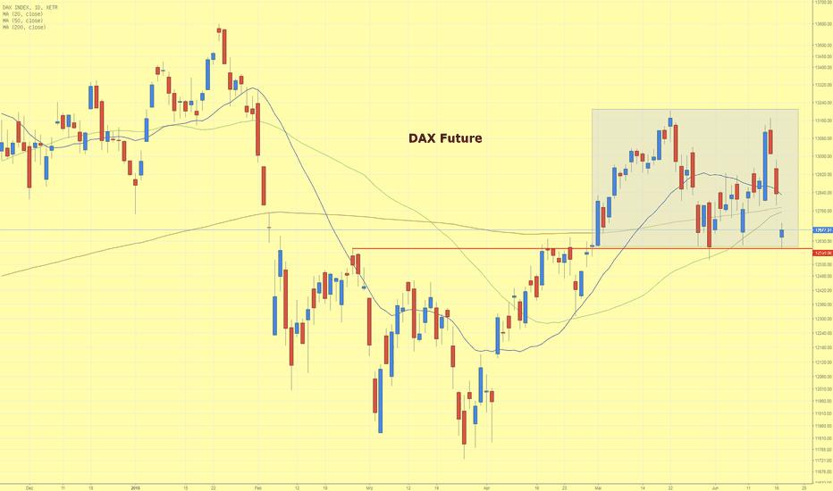 DAX: DAX-Future in Trading Range