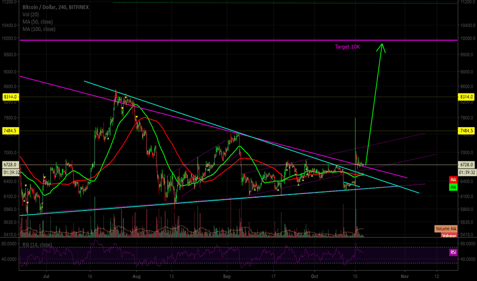 BTCUSD: The Pump to 10K Coming today?