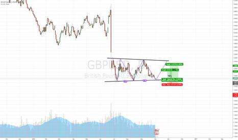 GBPUSD: GOING LONG ON GBPUSD