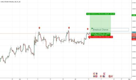 EURGBP: EUR/GBP Long Scenario Breakout Chance