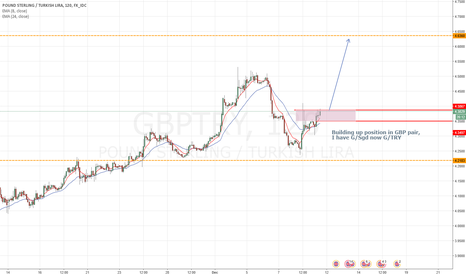 GBPTRY: GBPTRY bullish continuation