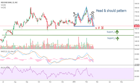 INDUSINDBK: INDUSIND BANK HEAD AND SHOULDER PATTERN FORMATION