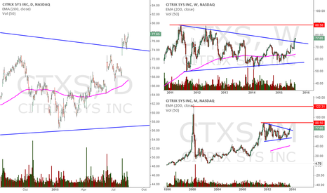 CTXS: $CTXS Long Setup
