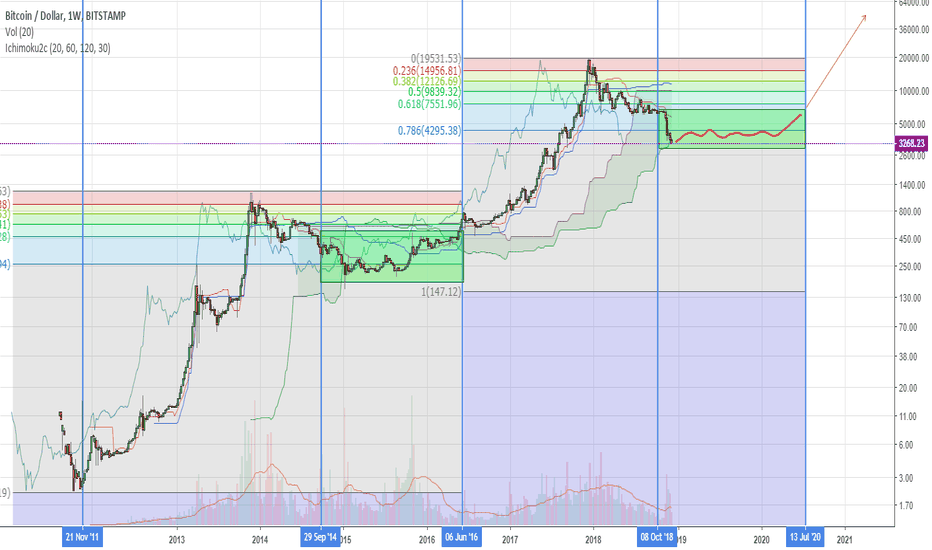 BTCUSD: #BTC We are getting closer and closer to the global turn