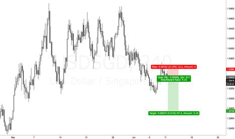 USDSGD: USDSGD short side, 5R trade