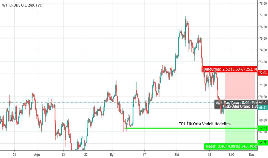 USOIL: WTİ Crude Oil Orta Ve Uzun Vadeli Hedefim. H4/W1
