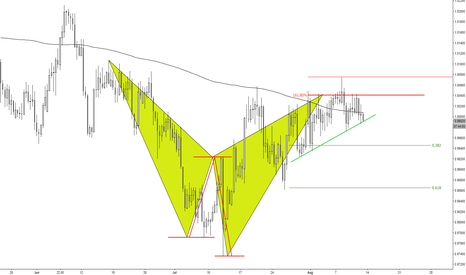 AUDCAD: (8h) Shark hanging on cliff