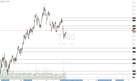 T: Waiting to enter this short trade/Will take next level as well
