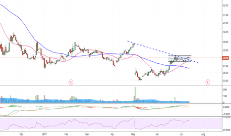 TWLO: Downtrend broken but no real B/O yet