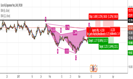 EURJPY: Eur/Jpy h4 - un pattern per uno short