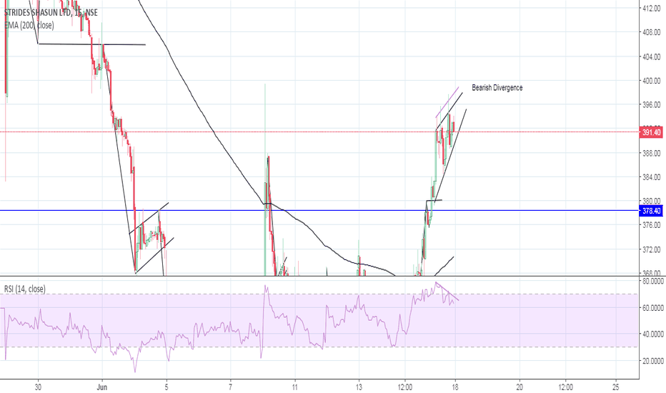 STAR: Shasun Strides Bearish Divergence
