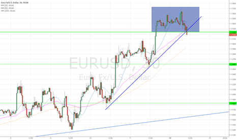 EURUSD: Short Intraday > Breakout