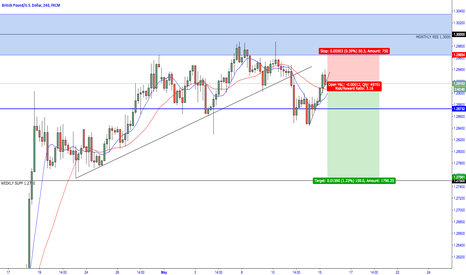 GBPUSD: GBP/USD - Bearish