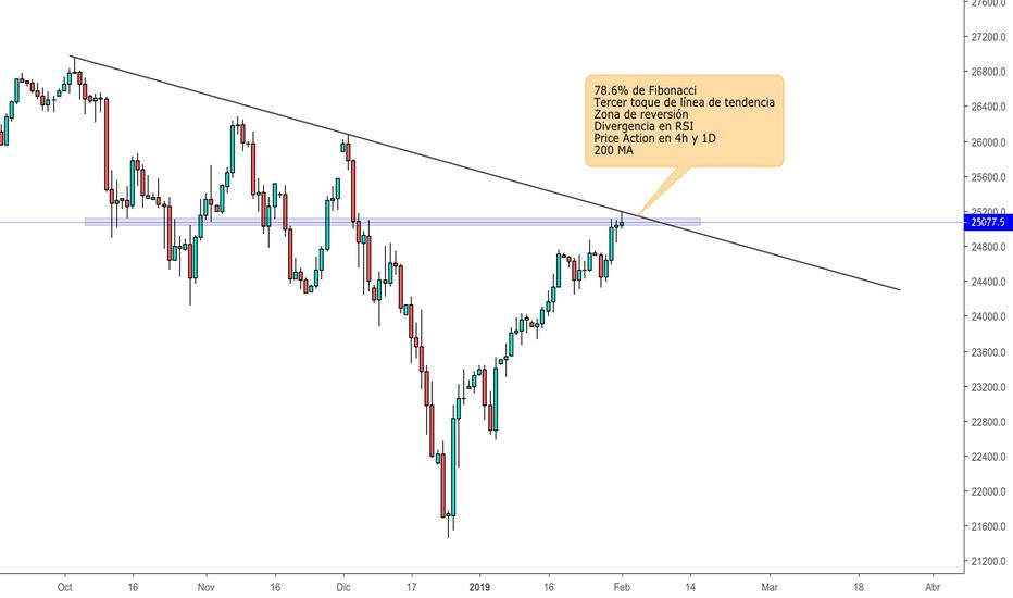 DJI: Dow Jones About to Die