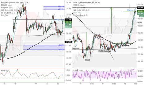 EURJPY: EURJPY (4H) - Taking 90 pips profit on 1/2 of short position