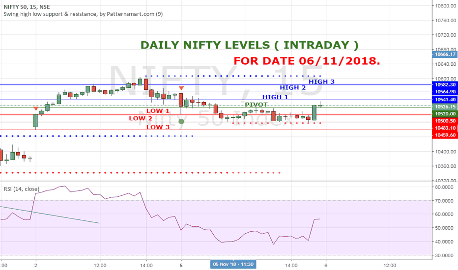 NIFTY: NIFTY HIGH LOW LEVELS FOR 06 NOV 18