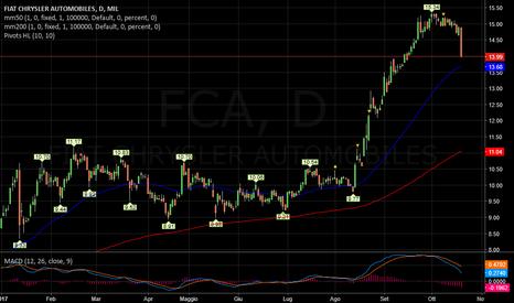 FCA: FIAT   -   Cronaca di una caduta annunciata